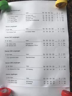 Die Platzierungen