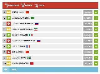 Somit steht Jane Karla nun aktuell auf Platz 2 der paralympischen Weltrangliste